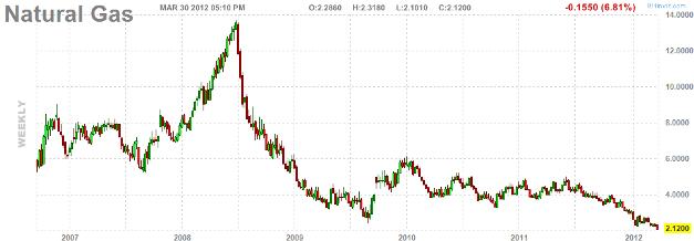 Цены на природный газ в США опустились до 10-летнего минимума
