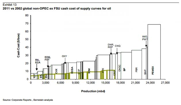Эпоха дешевой нефти закончилась