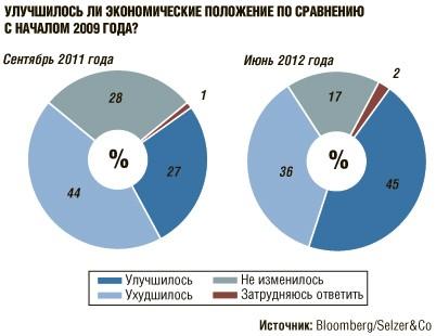 stockinfocus.ru - ФРС США перейдет к агрессивным действиям в 2013 году