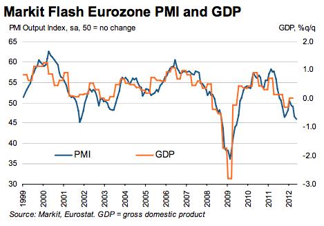 Предварительный PMI еврозоны - снижение активности шестой месяц подряд