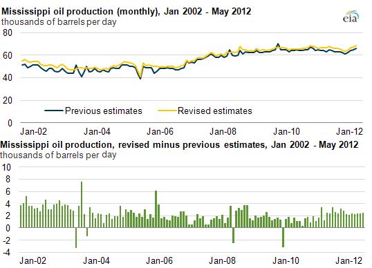 США готовы к экспорту нефти впервые за несколько десятилетий
