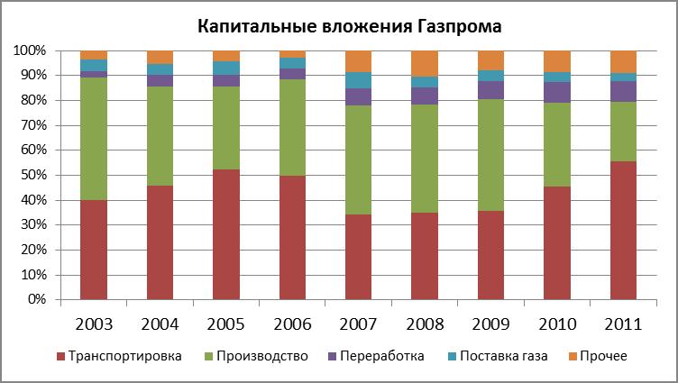 Газпром (GAZP): инвестиционная программа может понравиться инвесторам