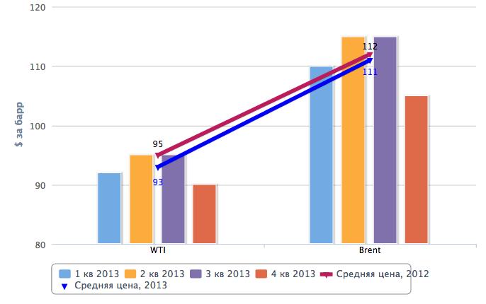 Нуриэль Рубини: сколько будет стоить нефть в 2013 году - прогноз