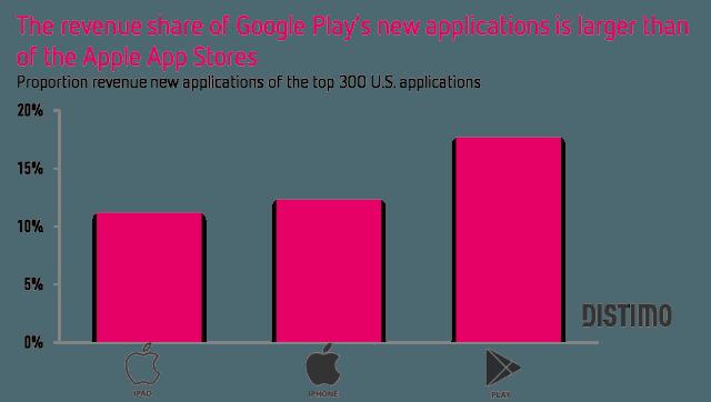 App Store и Google Play: рынок приложений переполнен
