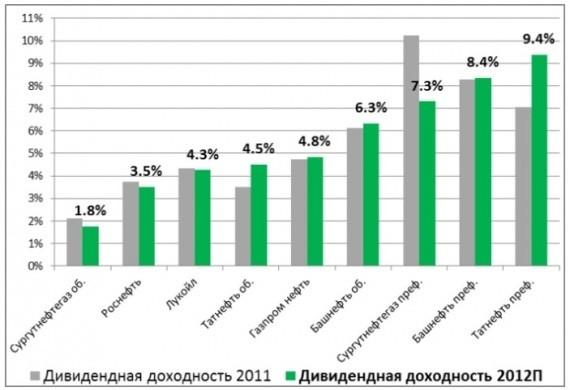 Обзор дивидендной доходности нефтяных компаний