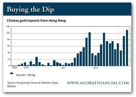 Сколько золота накопил Китай