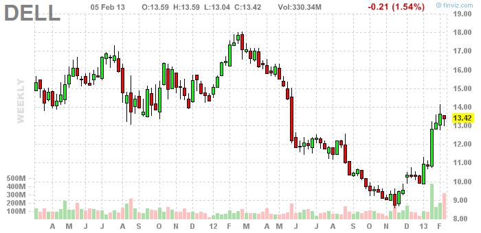 Dell Inc. (NASDAQ:DELL)