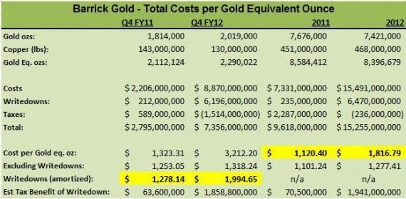 Цены на золото и акции добывающих компаний. Взаимовлияние и подводные камни