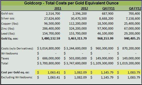 Цены на золото и акции добывающих компаний. Взаимовлияние и подводные камни. Часть 2