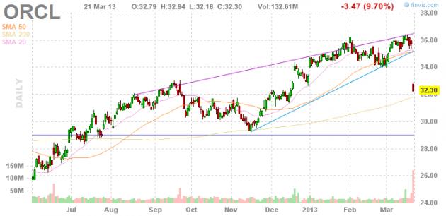 Акции Oracle Corporation (NASDAQ:ORCL)