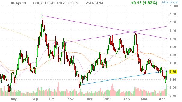 Акции Alcoa (NYSE:AA)