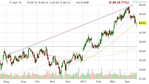 American Express Company (NYSE:AXP)