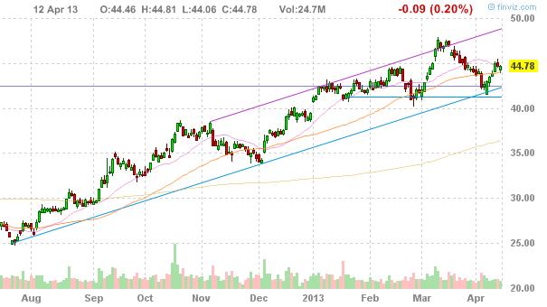 Акции Citigroup Inc (NYSE:C)