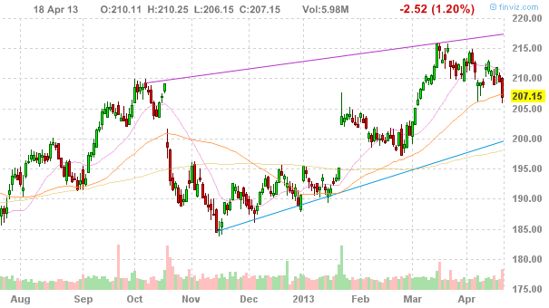 Акции International Business Machines Corp. (NYSE:IBM)
