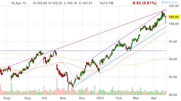Акции McDonald's Corporation (NYSE:MCD)