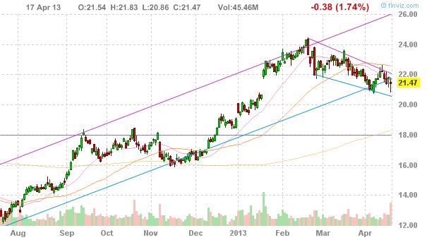 Акции  Morgan Stanley (NYSE:MS)