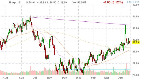 Акции Microsoft Corporation (NASDAQ:MSFT)
