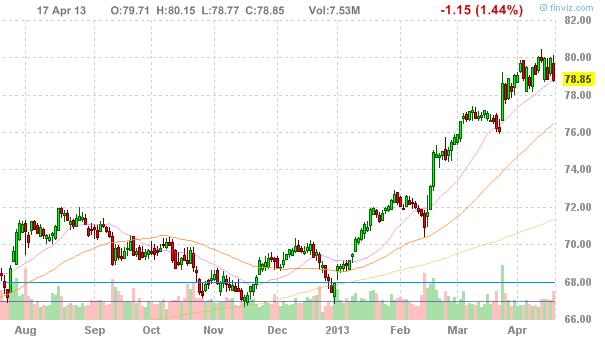 Акции PepsiCo, Inc. (NYSE:PEP)