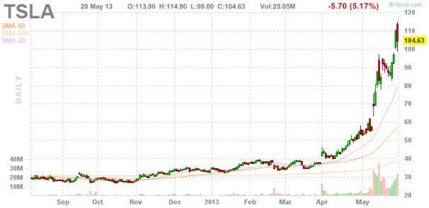 Акции Tesla Motors Inc. (NASDAQ:TSLA)