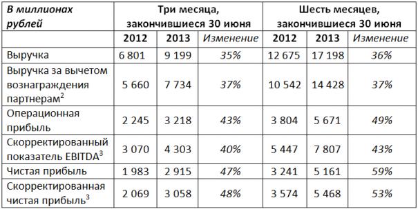 Яндекс объявляет финансовые результаты за II квартал 2013 года