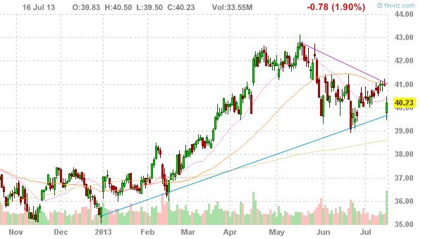 Акции The Coca-Cola Company (NYSE:KO)