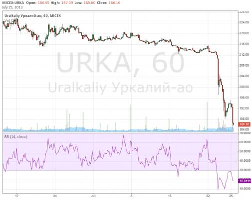 """Bank of America снизил рейтинг GDR Уралкалия до """"держать""""  и  оценку  на 24%"""