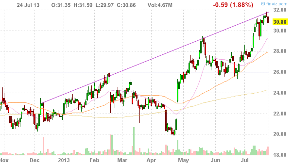 Акции Yandex NV (NASDAQ:YNDX)