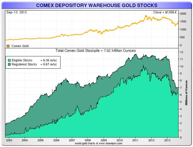 Запасы золота на складах участников биржи COMEX