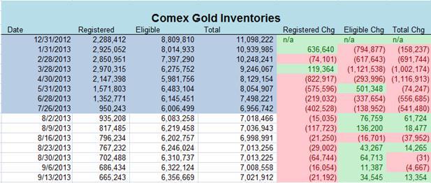 золото на складах