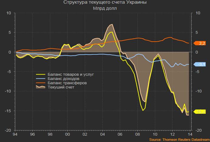 Структура текущего счета Украины