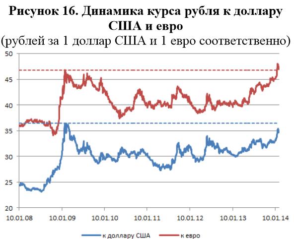 Динамика курса рубля к доллару США и евро