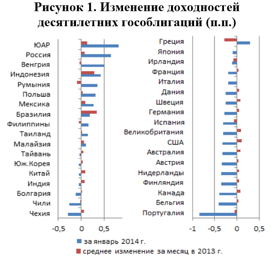 Изменение доходностей десятилетних облигаций