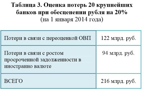 Оценка потерь 20 крупнейших банков при снижение рубля на 20 процентов