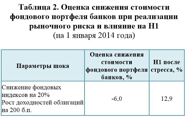 Оценка снижения стоимости фондового портфеля банков при реализации рыночного риска и влияние на H1