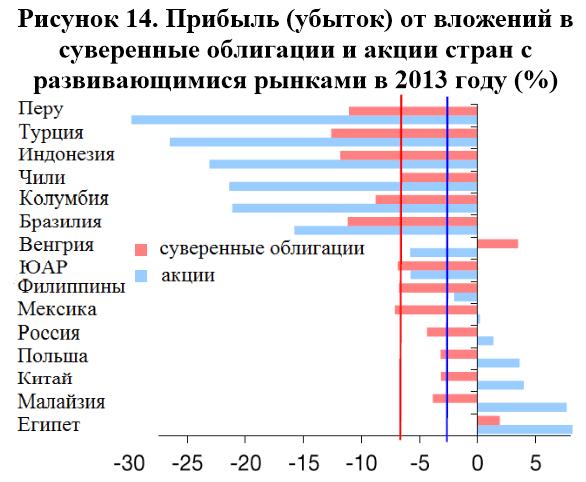 Прибыль от вложений в суверенные облигации и акции стран с развивающимися рынками в 2013 году