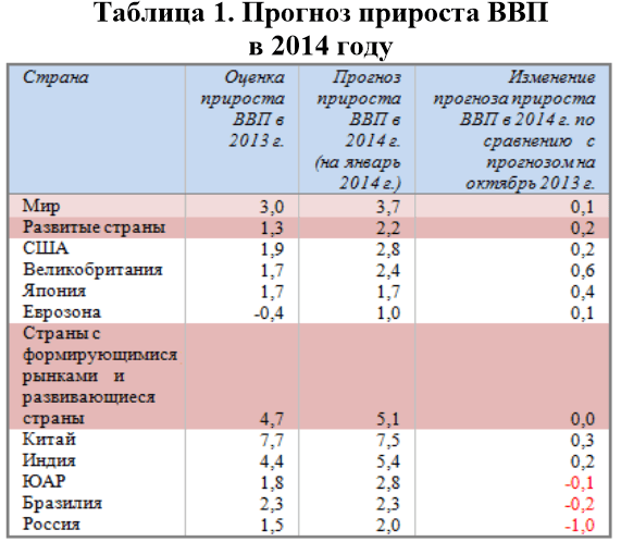 Прогноз прироста ВВП в 2014 году
