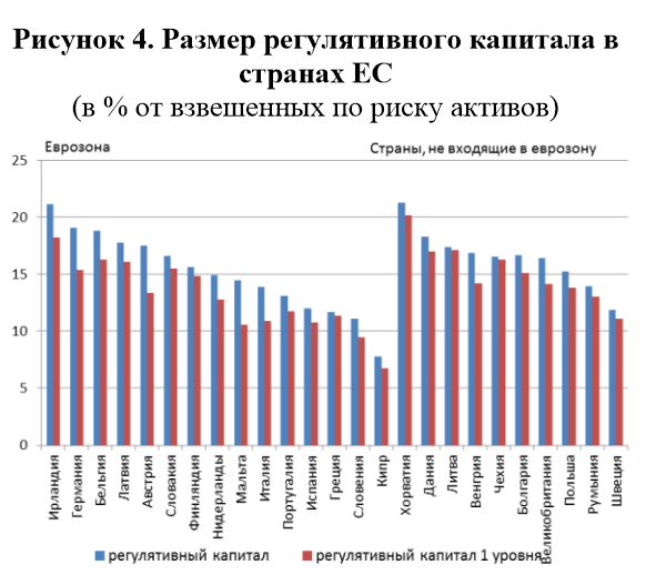 Размер регулятивного капитала в странах ЕС