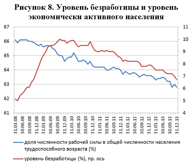 Уровень безработицы и уровень экономически активного населения