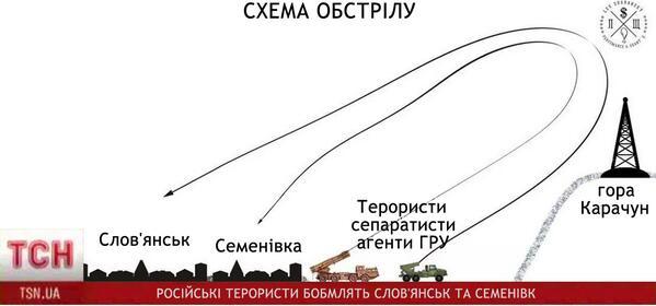 Новое в науке: баллистика по-украински