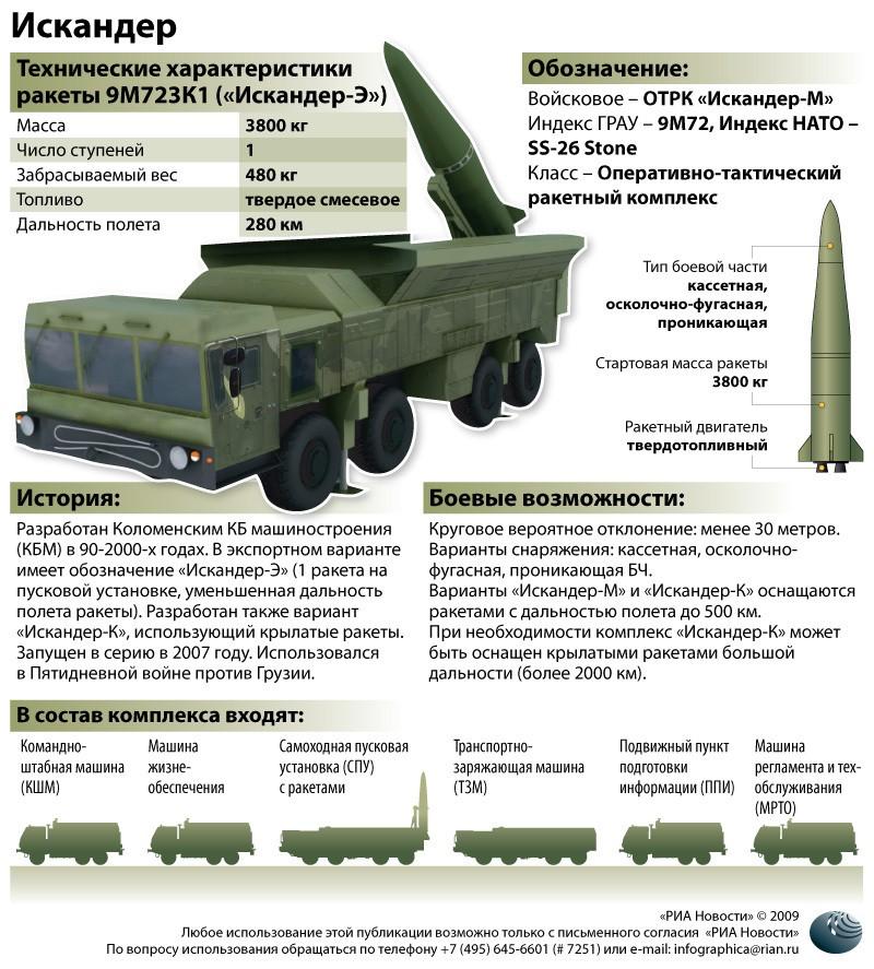 The National Interest: пять видов российского оружия, которого должно бояться НАТО