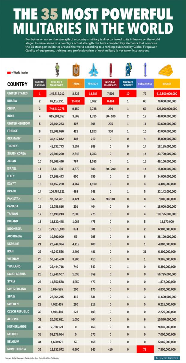 Вооруженные силы Украины заняли 21 место в рейтинге самых мощных армий мира