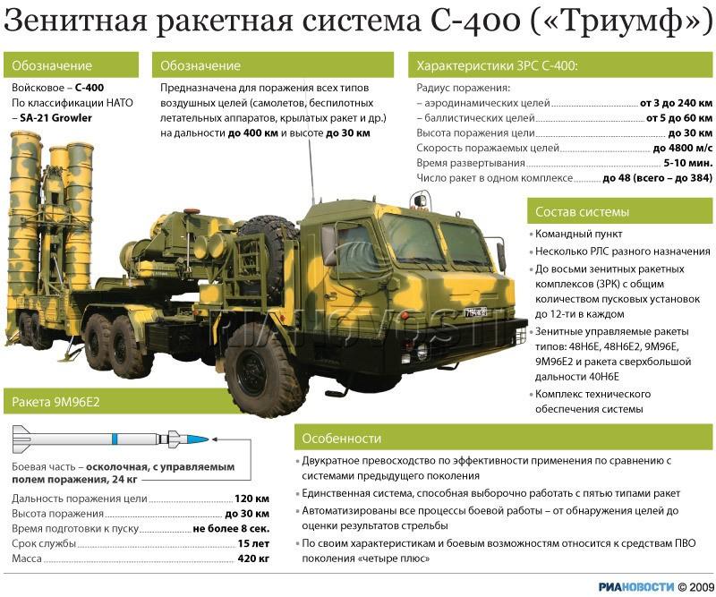 зенитно-ракетный комплекс С-400 «Триумф»