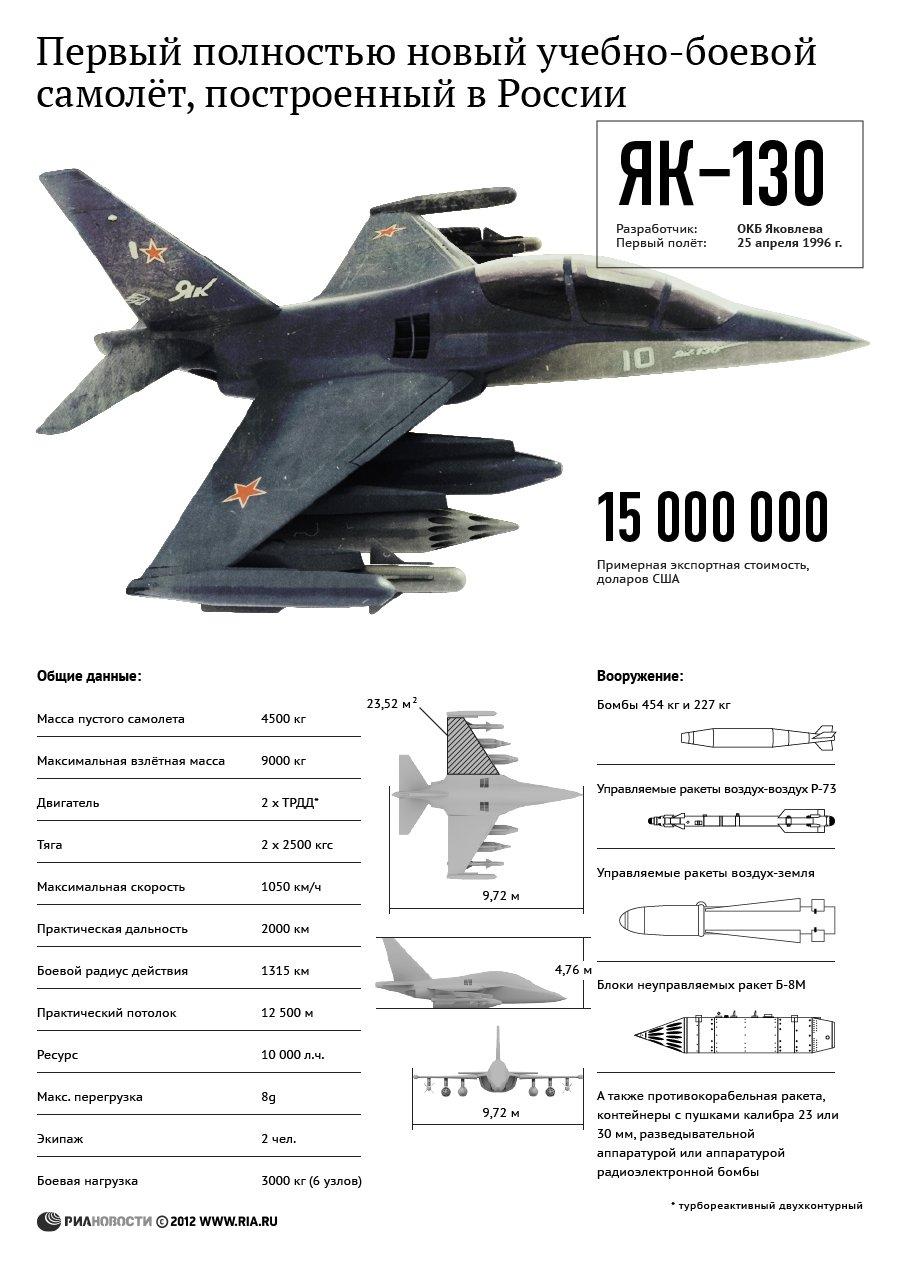Россия безвозмездно передает Белоруссии комплексы С-300