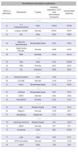 Восемь российских компаний вошли в рейтинг крупнейших оборонщиков