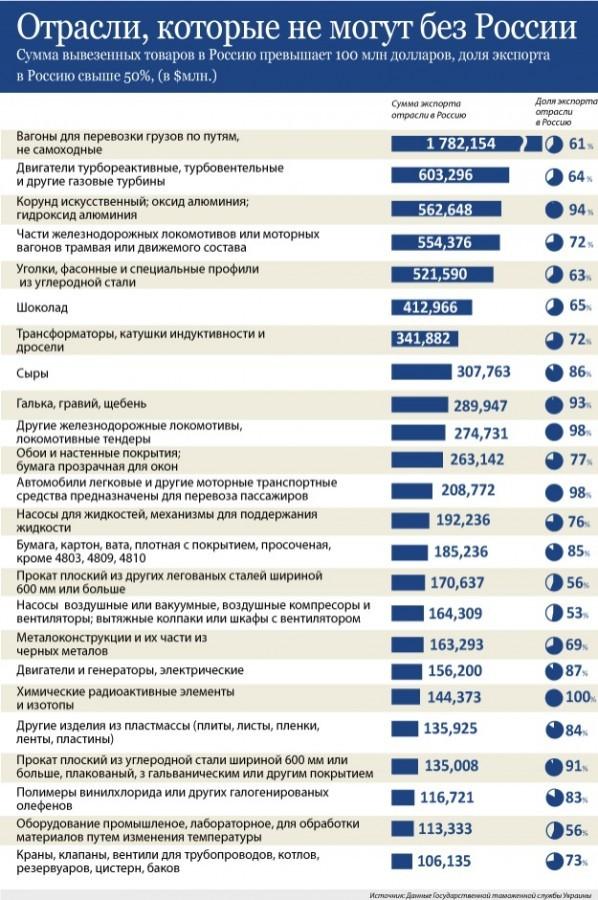 Промышленная дебилизация Украины