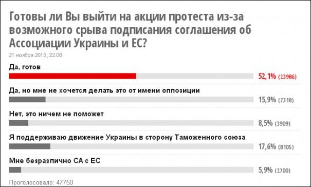 Украина через год после Евромайдана