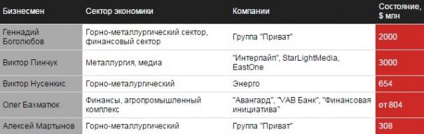 Как заработать на обнищавшем населении: хроники украинского олигархата