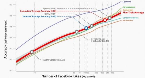 youyou-fb-likes-study-2015