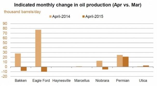 В США остановился рост добычи сланцевой нефти