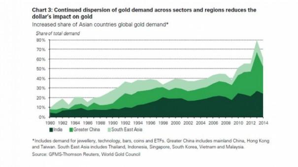 Доллар больше не будет влиять на цену золота